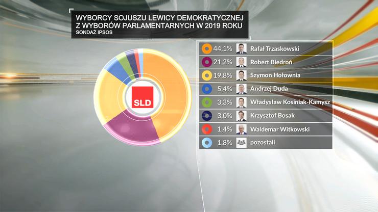 W wyborach parlamentarnych w 2019 r. zagłosowali na Lewicę. Na kogo głos oddali teraz?